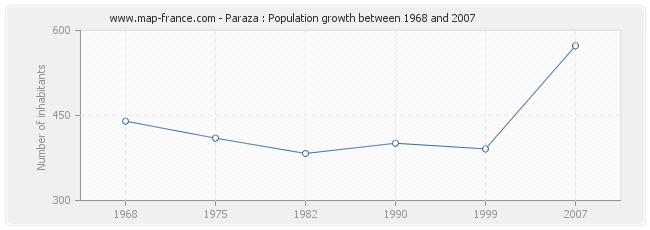 Population Paraza