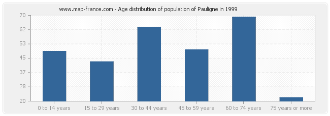 Age distribution of population of Pauligne in 1999