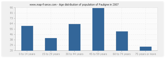 Age distribution of population of Pauligne in 2007