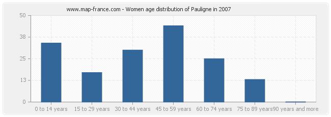 Women age distribution of Pauligne in 2007