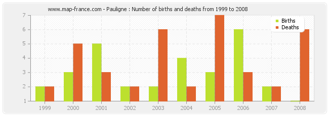 Pauligne : Number of births and deaths from 1999 to 2008