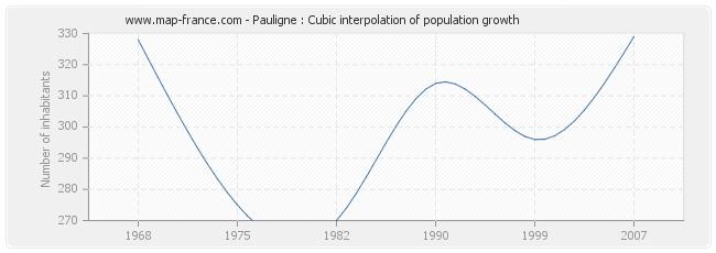 Pauligne : Cubic interpolation of population growth