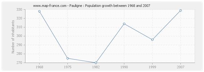 Population Pauligne