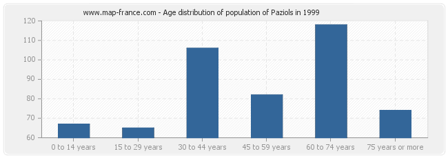 Age distribution of population of Paziols in 1999