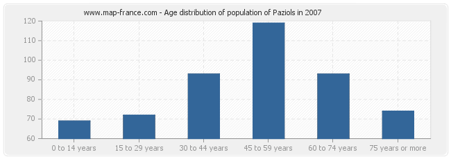 Age distribution of population of Paziols in 2007