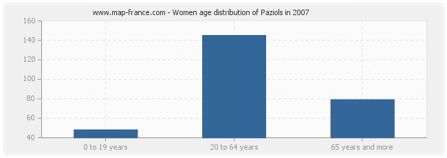 Women age distribution of Paziols in 2007