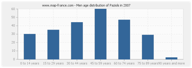 Men age distribution of Paziols in 2007