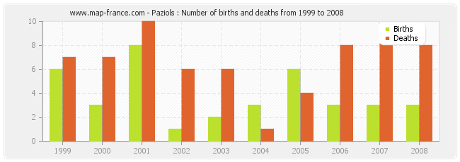 Paziols : Number of births and deaths from 1999 to 2008
