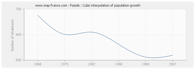 Paziols : Cubic interpolation of population growth