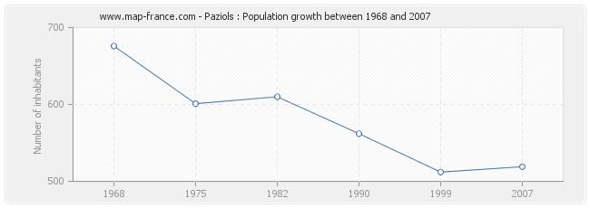 Population Paziols