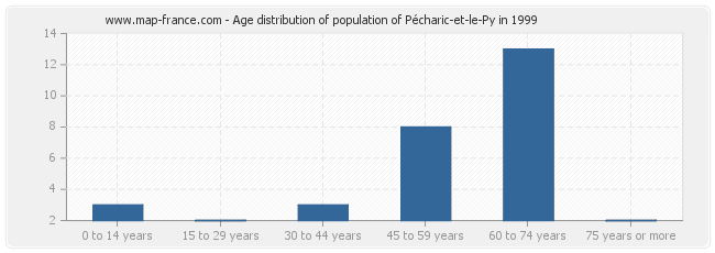 Age distribution of population of Pécharic-et-le-Py in 1999