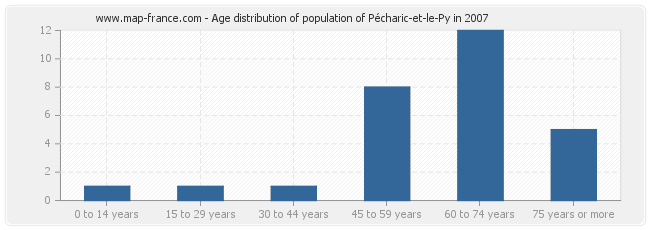 Age distribution of population of Pécharic-et-le-Py in 2007