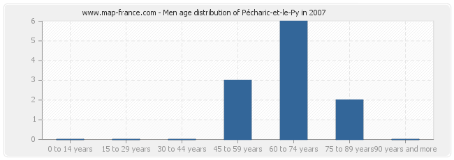 Men age distribution of Pécharic-et-le-Py in 2007