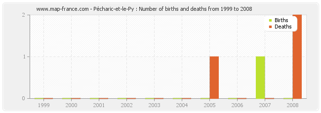 Pécharic-et-le-Py : Number of births and deaths from 1999 to 2008