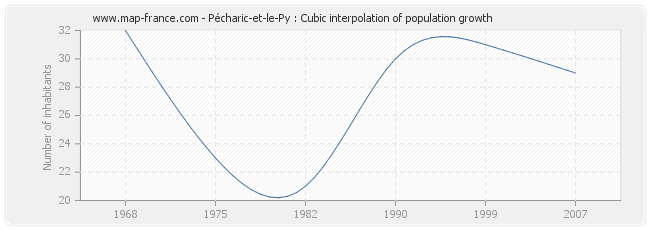 Pécharic-et-le-Py : Cubic interpolation of population growth