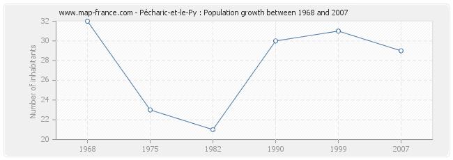 Population Pécharic-et-le-Py