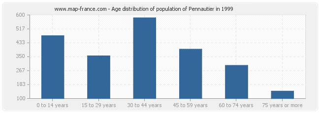 Age distribution of population of Pennautier in 1999
