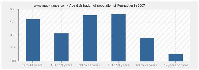 Age distribution of population of Pennautier in 2007