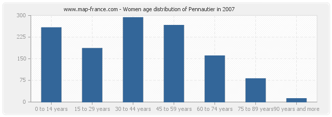 Women age distribution of Pennautier in 2007