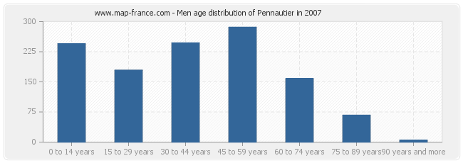 Men age distribution of Pennautier in 2007