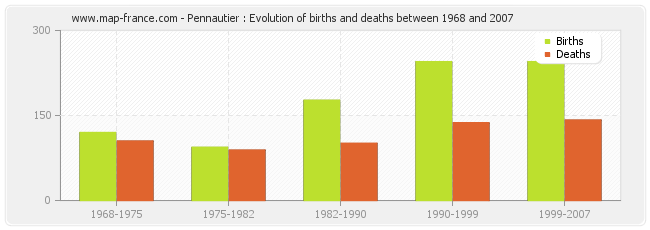 Pennautier : Evolution of births and deaths between 1968 and 2007