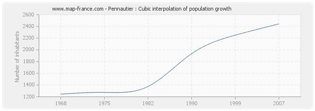 Pennautier : Cubic interpolation of population growth