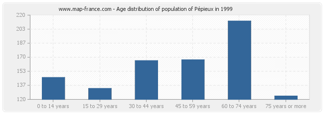 Age distribution of population of Pépieux in 1999