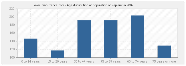Age distribution of population of Pépieux in 2007