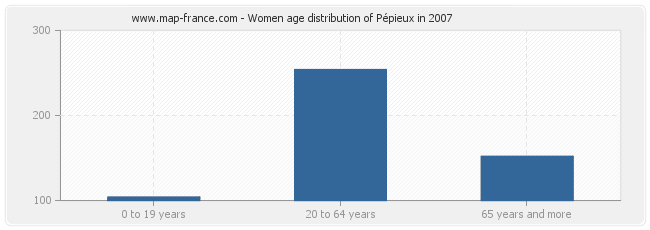 Women age distribution of Pépieux in 2007