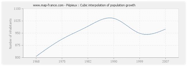 Pépieux : Cubic interpolation of population growth
