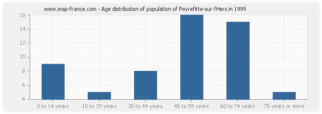 Age distribution of population of Peyrefitte-sur-l'Hers in 1999
