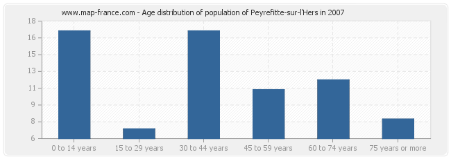 Age distribution of population of Peyrefitte-sur-l'Hers in 2007