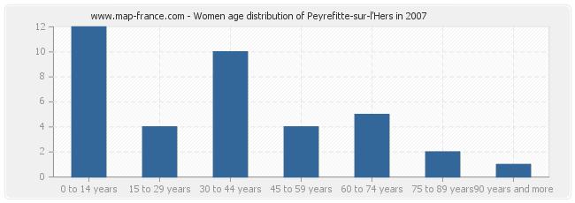 Women age distribution of Peyrefitte-sur-l'Hers in 2007