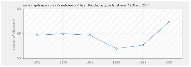 Population Peyrefitte-sur-l'Hers