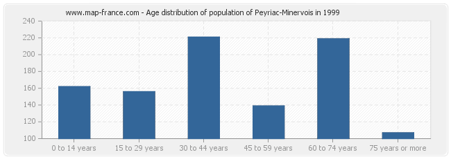 Age distribution of population of Peyriac-Minervois in 1999