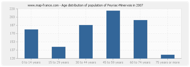 Age distribution of population of Peyriac-Minervois in 2007