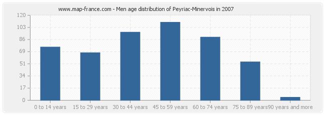 Men age distribution of Peyriac-Minervois in 2007