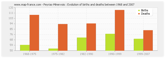 Peyriac-Minervois : Evolution of births and deaths between 1968 and 2007