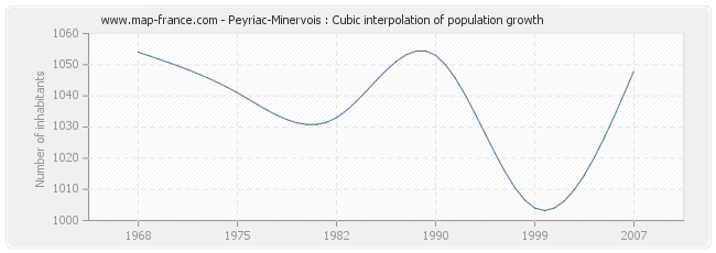 Peyriac-Minervois : Cubic interpolation of population growth