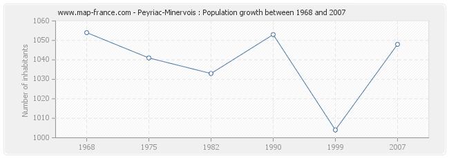 Population Peyriac-Minervois