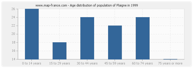 Age distribution of population of Plaigne in 1999