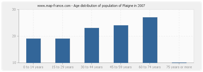 Age distribution of population of Plaigne in 2007