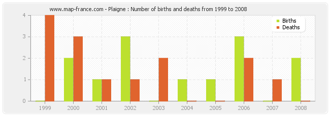 Plaigne : Number of births and deaths from 1999 to 2008