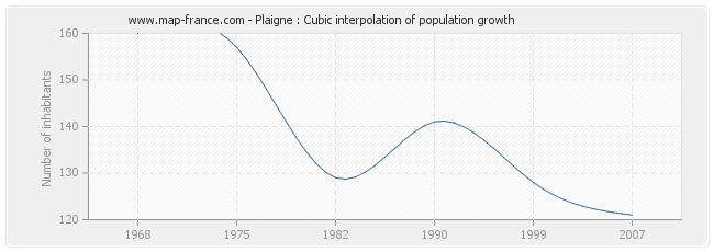 Plaigne : Cubic interpolation of population growth