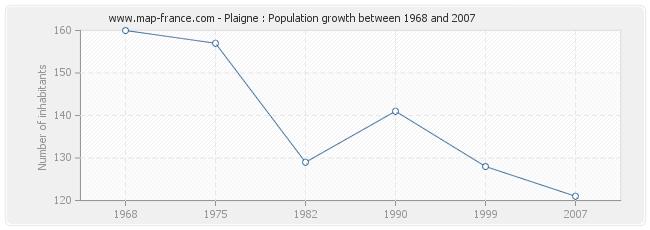 Population Plaigne