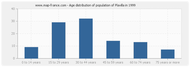 Age distribution of population of Plavilla in 1999