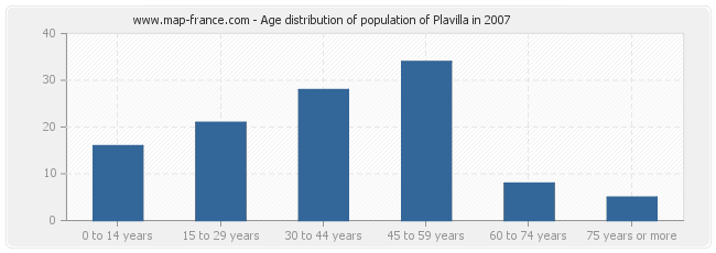 Age distribution of population of Plavilla in 2007