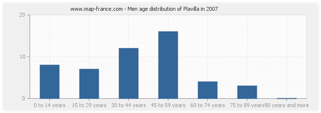 Men age distribution of Plavilla in 2007