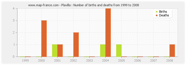 Plavilla : Number of births and deaths from 1999 to 2008