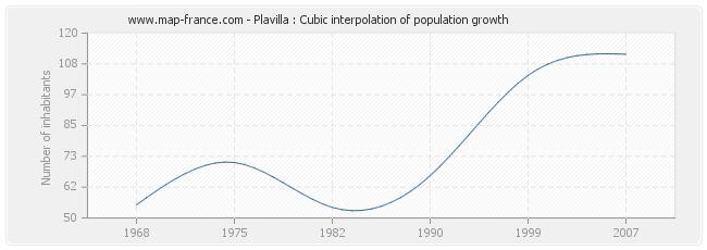 Plavilla : Cubic interpolation of population growth